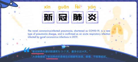 Say Novel Coronavirus infected pneumonia in Chinese, Chinese Name of Novel Corona Virus Infected Pneumonia